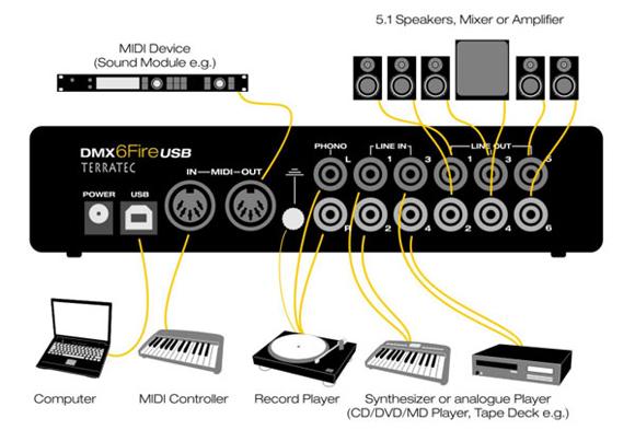 產品介紹 DMX 6Fire USB 為 Terratec 最新發表的第一款USB 2.0 High Speed 全方位音樂系統,不僅承襲了DMX 6Fire 24/96的優越表現,同時更具備了Terratec Producer產品線頂級的技術,在專業電腦錄音及後製作上DMX 6Fire USB以入門級價格提供錄音室品質的要求,同時也滿足HI-FI音響玩家、遊戲玩家以及DJ等使用者的專業需求。 DMX 6Fire USB本身可接受多元的音訊輸入如MIC、電吉他、唱盤、CD/DVD播放器等,輸出方面可接5.